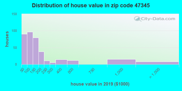 Zip code 47345 house/condo values in 2010