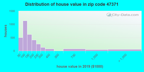 Zip code 47371 house/condo values in 2010