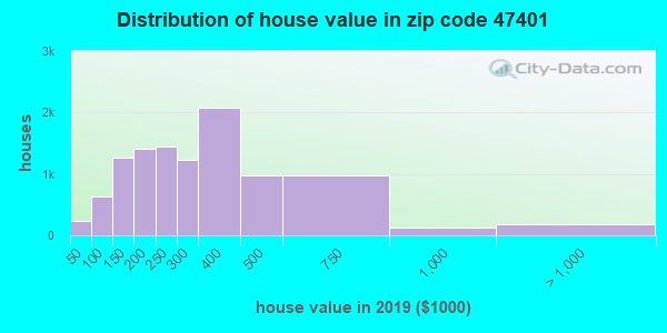 Zip code 47401 house/condo values in 2011