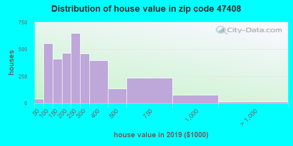 Zip code 47408 house/condo values in 2010