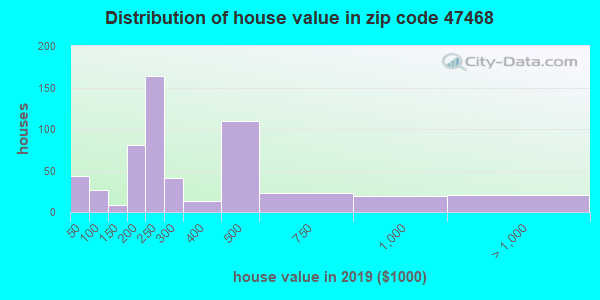 Zip code 47468 house/condo values in 2010