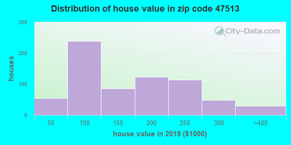 Zip code 47513 house/condo values in 2010