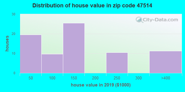 Estimate of home value of owner-occupied houses/condos in 2013 in zip code 47514