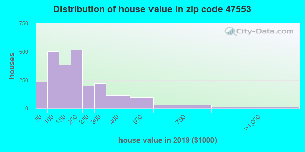 Zip code 47553 house/condo values in 2010