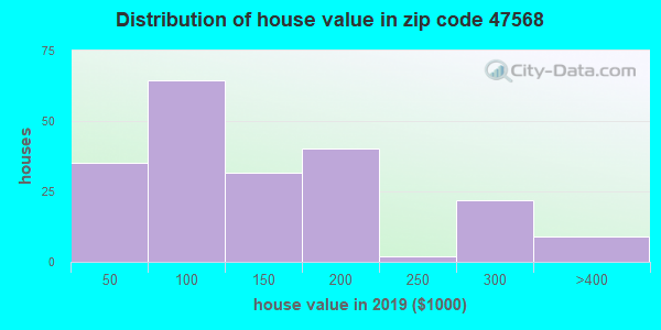 Zip code 47568 house/condo values in 2010