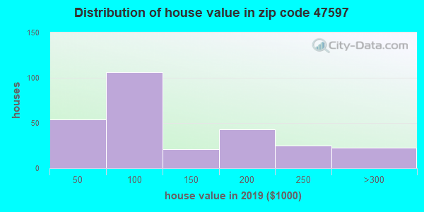 Zip code 47597 house/condo values in 2010