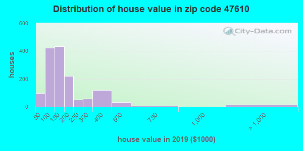 Zip code 47610 house/condo values in 2010
