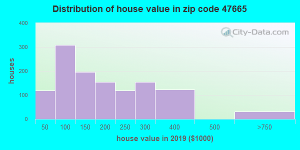 Zip code 47665 house/condo values in 2010