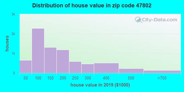 Estimate of home value of owner-occupied houses/condos in 2013 in zip code 47802