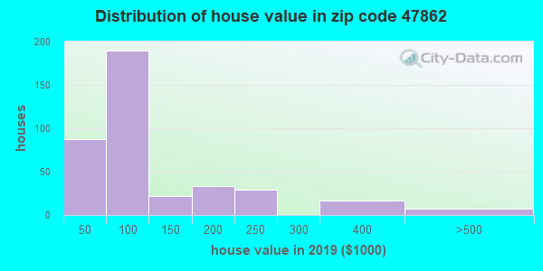 Zip code 47862 house/condo values in 2010