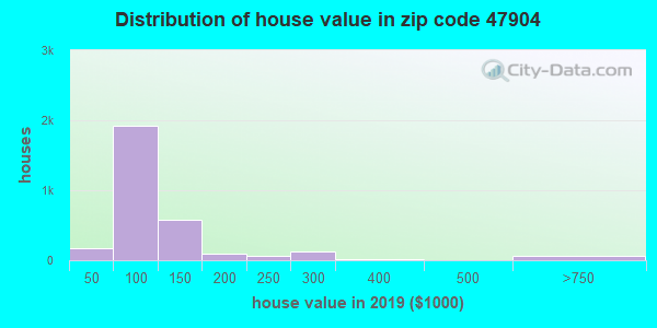Zip code 47904 house/condo values in 2010