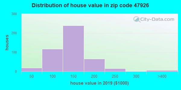Zip code 47926 house/condo values in 2010