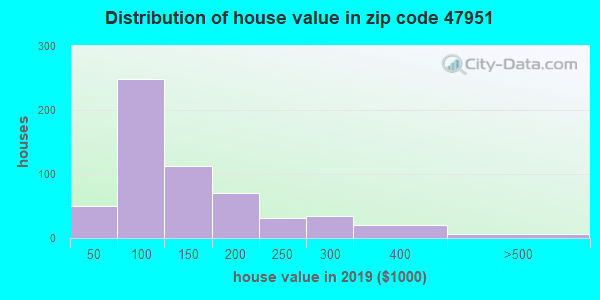 Zip code 47951 house/condo values in 2010