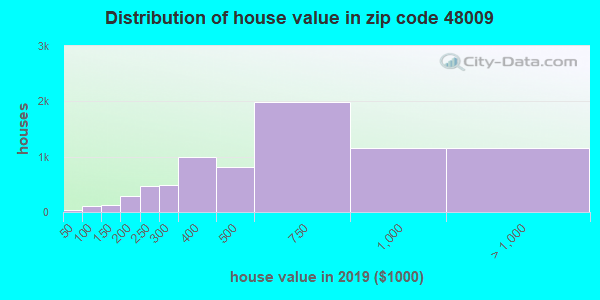 Zip code 48009 house/condo values in 2010