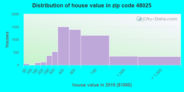 Zip code 48025 house/condo values in 2010