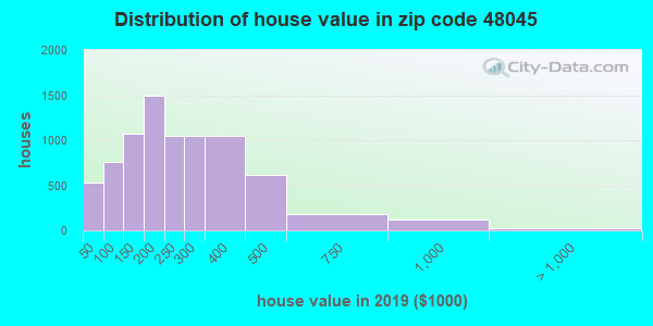 Zip code 48045 house/condo values in 2010