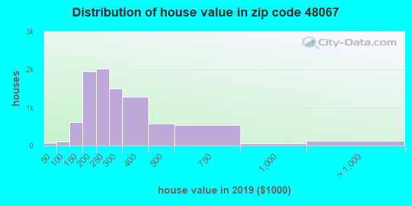 Zip code 48067 house/condo values in 2010