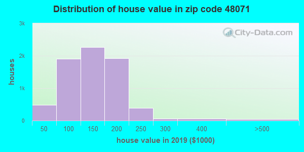 Zip code 48071 house/condo values in 2010