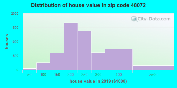 Zip code 48072 house/condo values in 2010