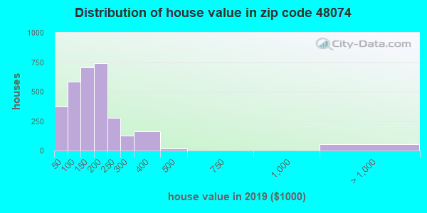 Zip code 48074 house/condo values in 2010