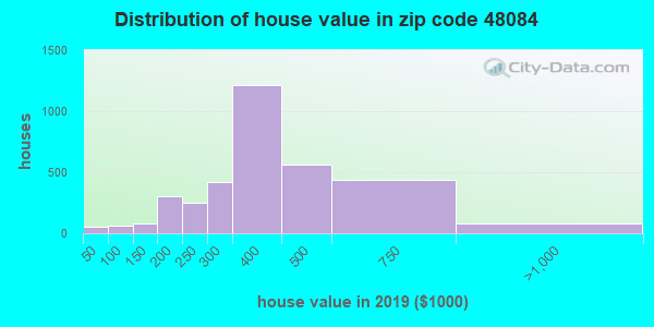 Zip code 48084 house/condo values in 2010