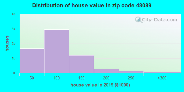 Zip code 48089 house/condo values in 2010