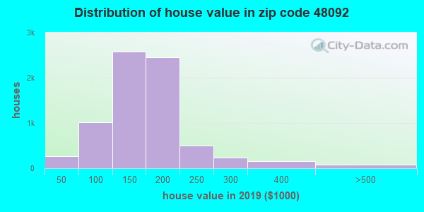 Zip code 48092 house/condo values in 2010