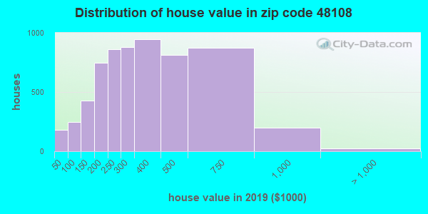Zip code 48108 house/condo values in 2010