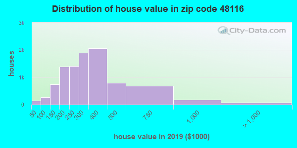 Zip code 48116 house/condo values in 2010