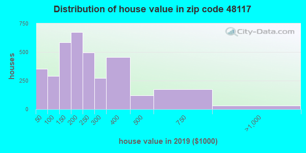 Zip code 48117 house/condo values in 2010