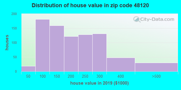 Zip code 48120 house/condo values in 2010
