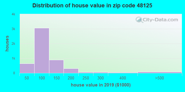 Zip code 48125 house/condo values in 2010