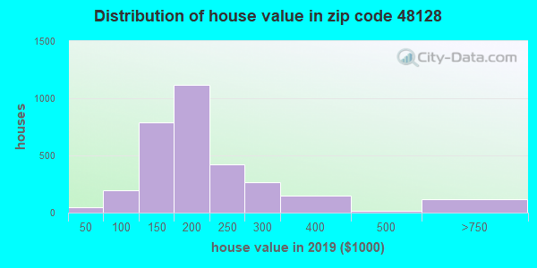 Zip code 48128 house/condo values in 2010