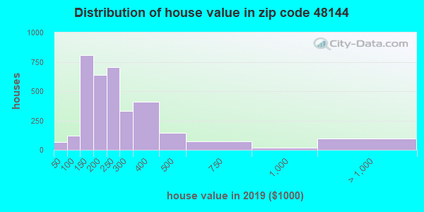Zip code 48144 house/condo values in 2010