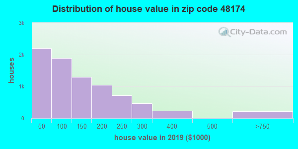 Zip code 48174 house/condo values in 2010