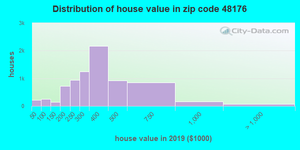 Zip code 48176 house/condo values in 2010