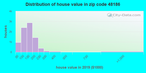 Zip code 48186 house/condo values in 2010
