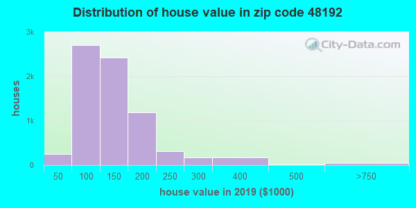 Zip code 48192 house/condo values in 2010