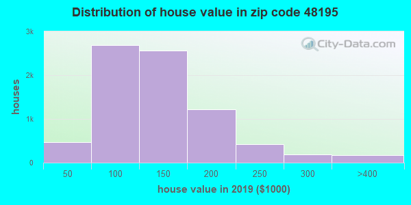Zip code 48195 house/condo values in 2010