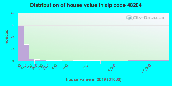 Estimate of home value of owner-occupied houses/condos in 2013 in zip code 48204