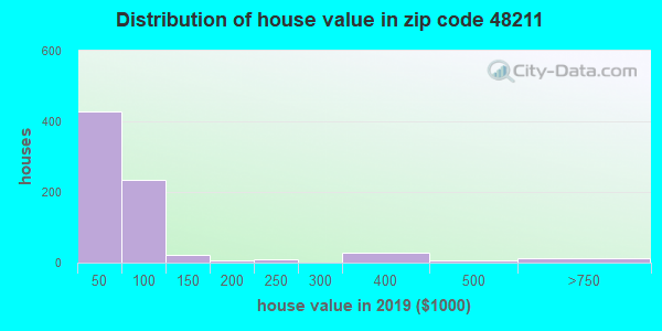 Zip code 48211 house/condo values in 2010