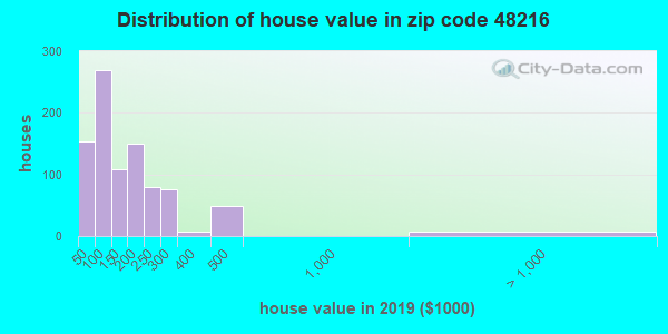 Zip code 48216 house/condo values in 2010