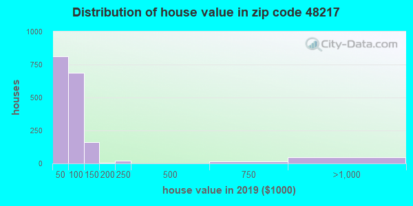 Zip code 48217 house/condo values in 2010