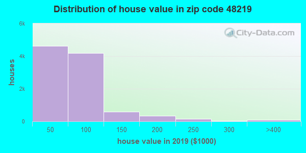 Zip code 48219 house/condo values in 2010