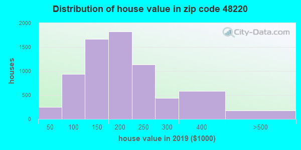 Zip code 48220 house/condo values in 2010