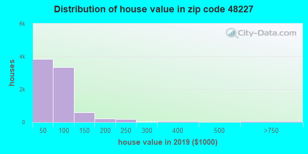 Zip code 48227 house/condo values in 2010