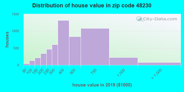 Zip code 48230 house/condo values in 2010