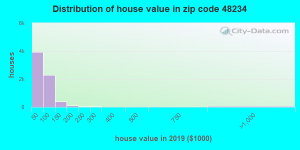Zip code 48234 house/condo values in 2010