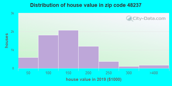 Zip code 48237 house/condo values in 2010