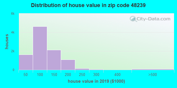 Zip code 48239 house/condo values in 2010